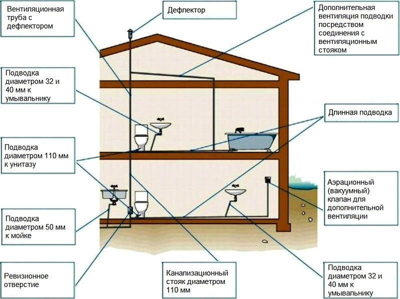 Схема канализации частного дома с рекомендованными диаметрами трубопроводов