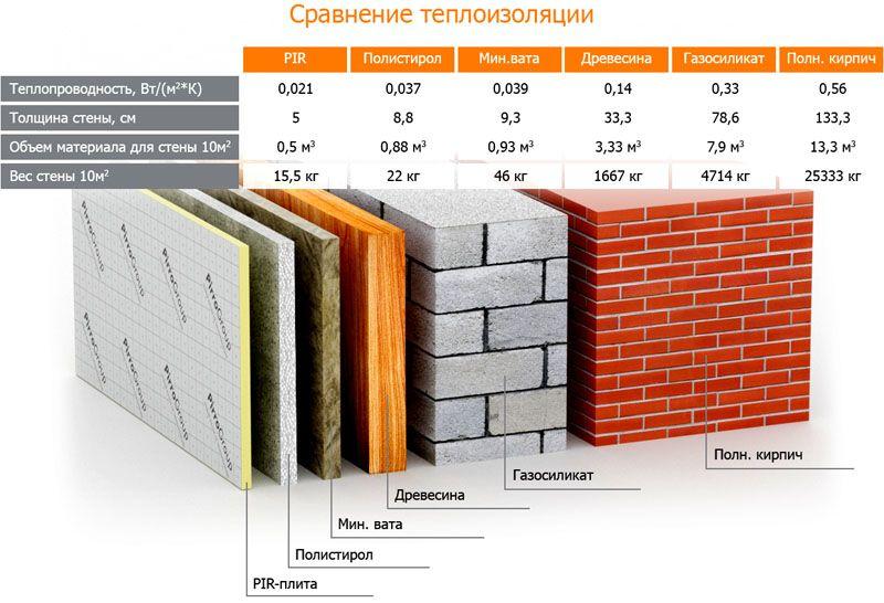 Толщина теплоизоляционных материалов в сравнении
