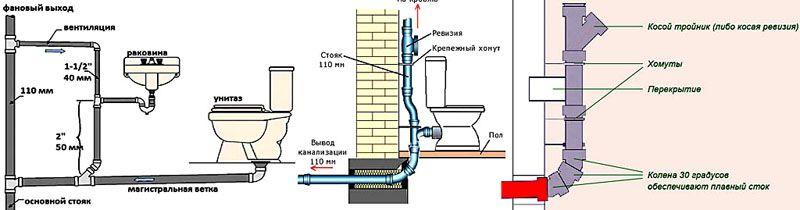 Элементы канализационного стояка и его присоединение к горизонтальной выводной трубе