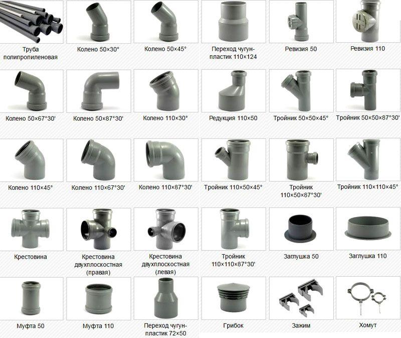 Канализационные трубы и фитинги, используемые в процессе монтажа