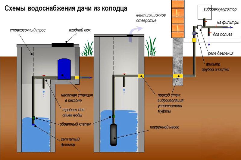 Водоснабжение дома от колодца своими руками 36
