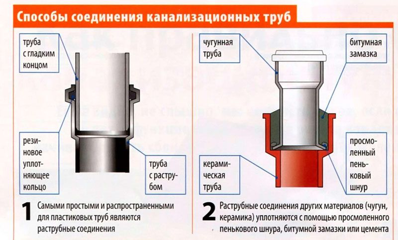 Схемы соединения канализационных труб из пластика и чугуна