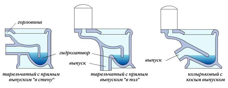 Способы подключения унитаза к канализационному стояку