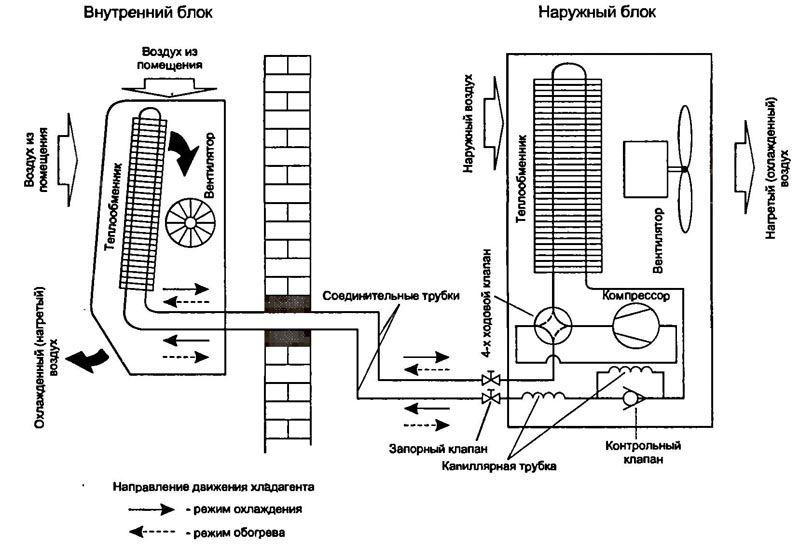 Два режима работы многофункционального оборудования