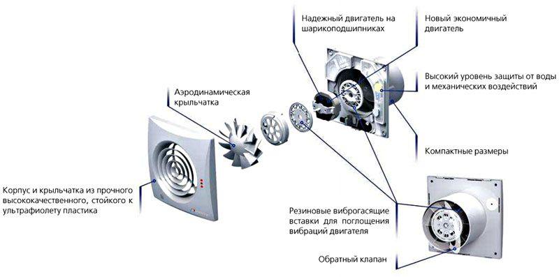 В конструкцию качественных моделей входят специальные виброгасящие вставки