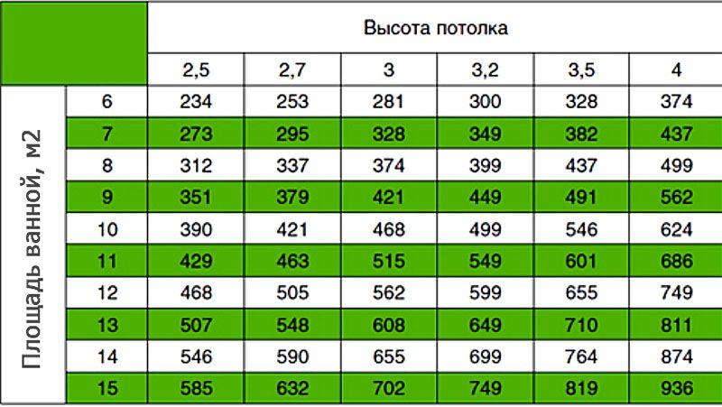 Таблица расчёта производительности вытяжного вентилятора для ванной комнаты