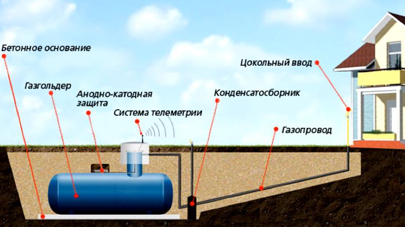 Схема устройства газгольдера
