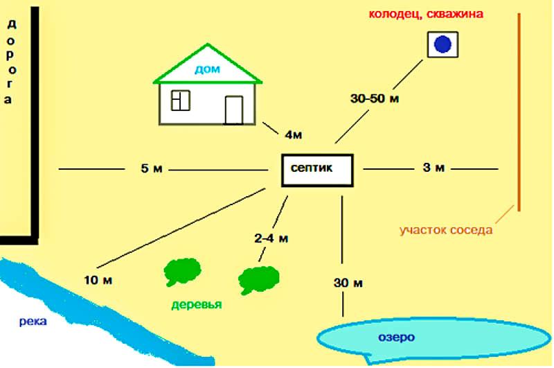 Расстояние от канализации до колодца