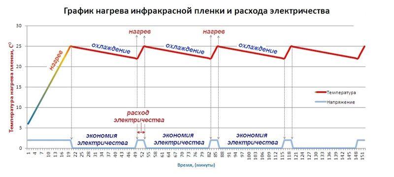 График нагрева ИК пленки и расхода энергии