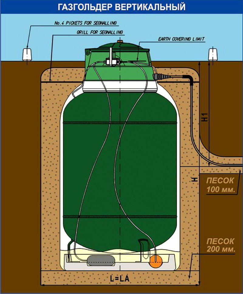 Схема размещения вертикального газгольдера