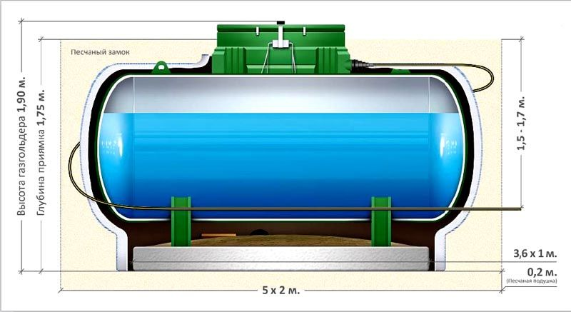 Схема горизонтального газгольдера