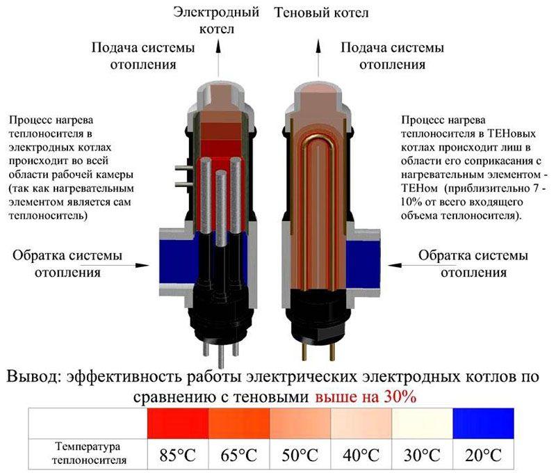 Сравнение эффективности электродного и ТЭНового котлов