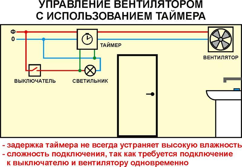 Управление вентилятором с использованием таймера