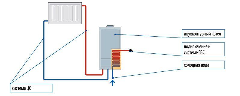 Схема подключения двухконтурного котла