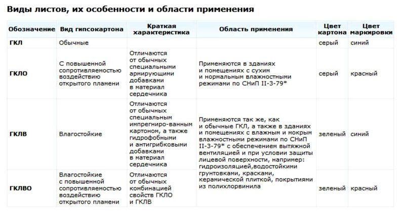В таблице представлены основные разновидности материала