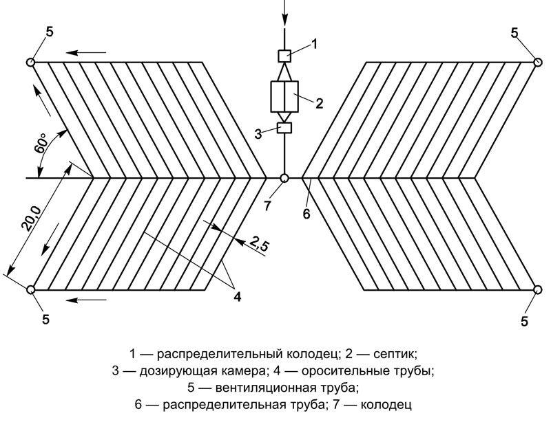 Схема расположения труб на поле подземной фильтрации