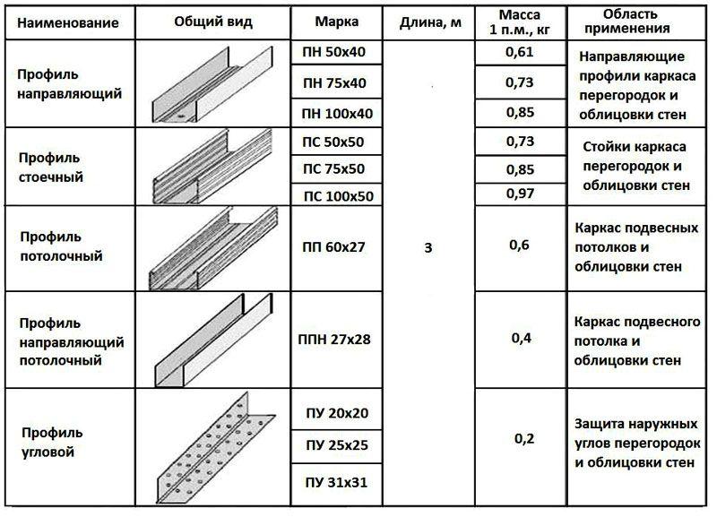 В таблице изображены основные разновидности профиля для гипсокартона