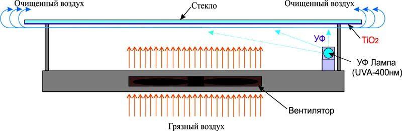 Принципиальная схема типового оборудования