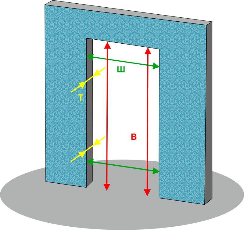 Параметры дверного проема стандартизированы