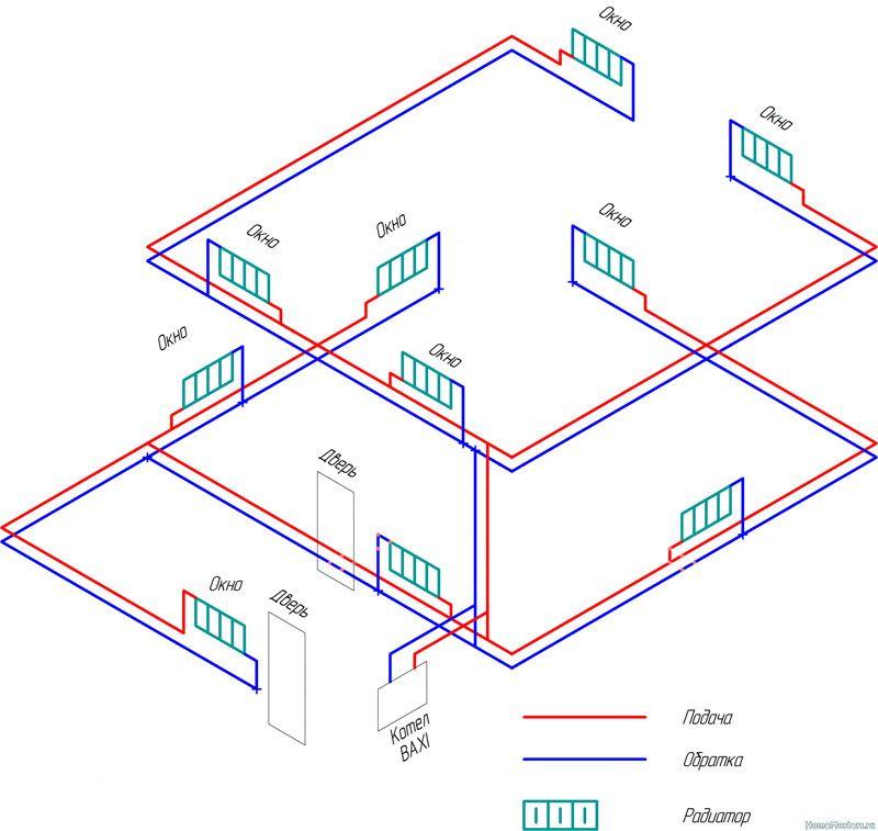 Двухконтурный контур позволяет лучше прогреть все комнаты