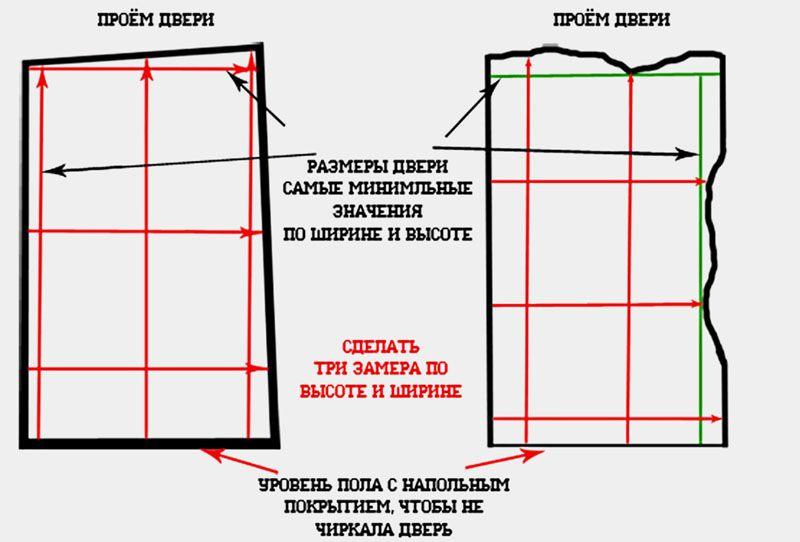 Габариты должны соотноситься с размерами будущей межкомнатной двери