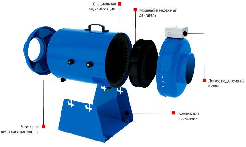 Модель с дополнительной шумозащитой