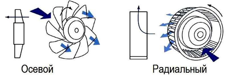 Принцип работы осевого и центробежного устройства