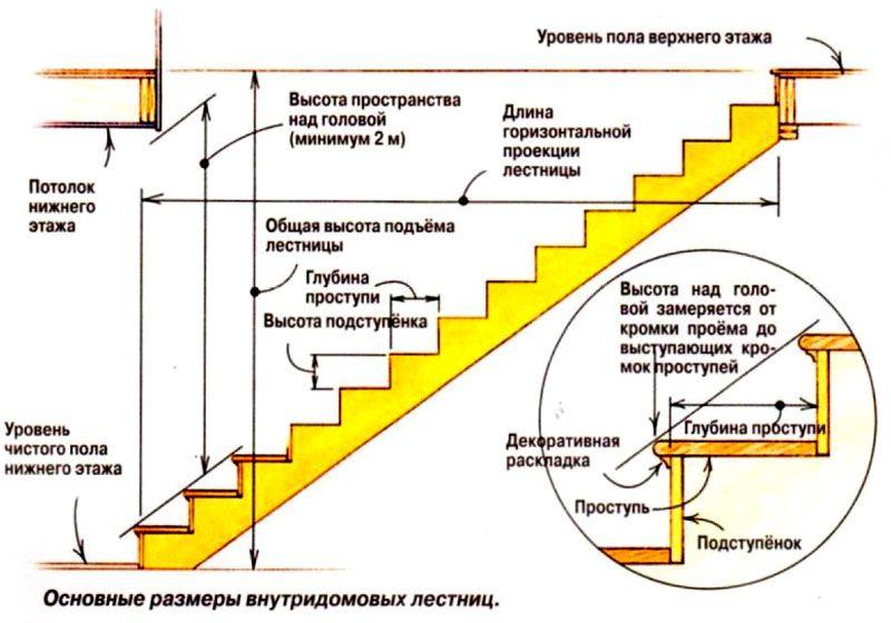 Основные параметры конструкций
