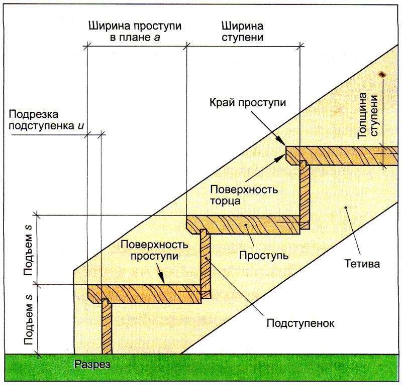Основные элементы деревянной модели