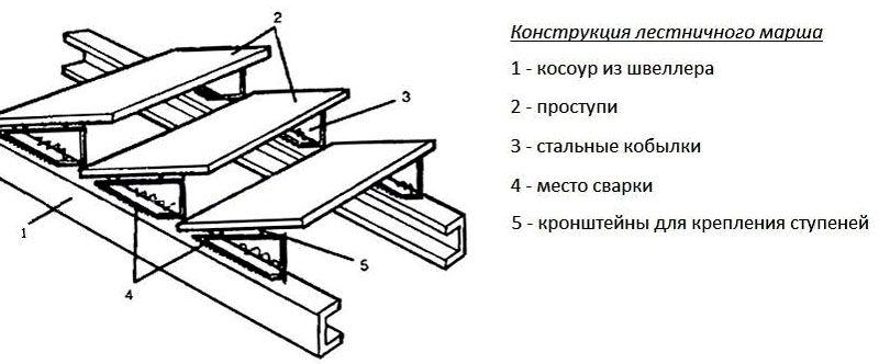 Строение металлической конструкции
