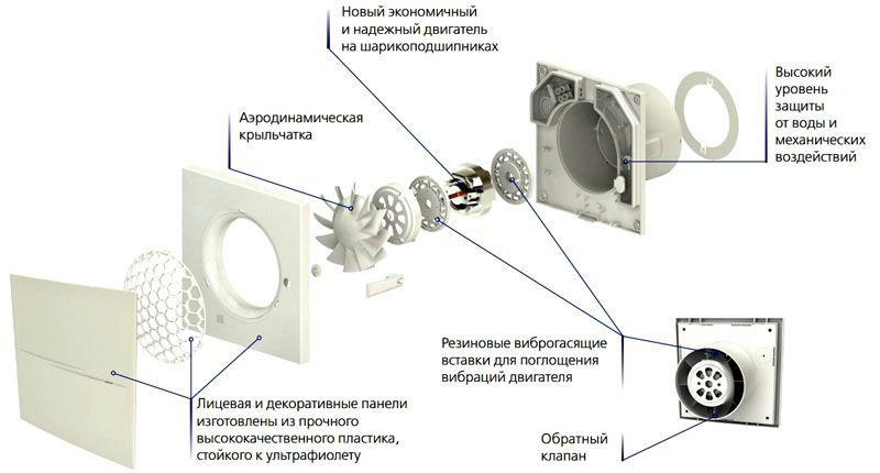 Устройство оборудования для ванной с обратным клапаном