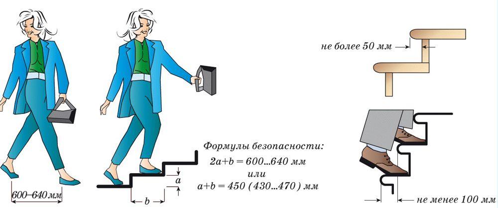 Определение комфортного размера ступени