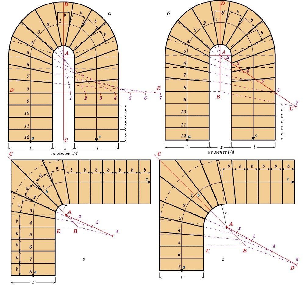 Расчет поворота на 90° и 180° с забежными ступенями