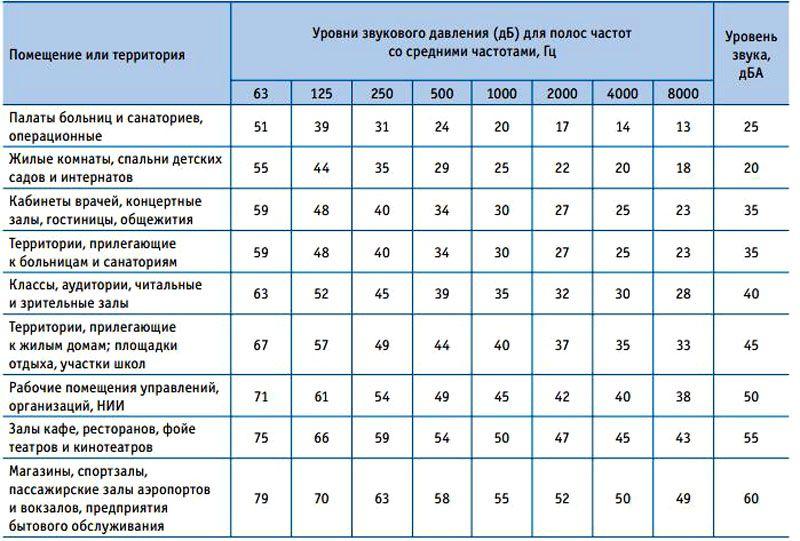 Таблица уровня шума