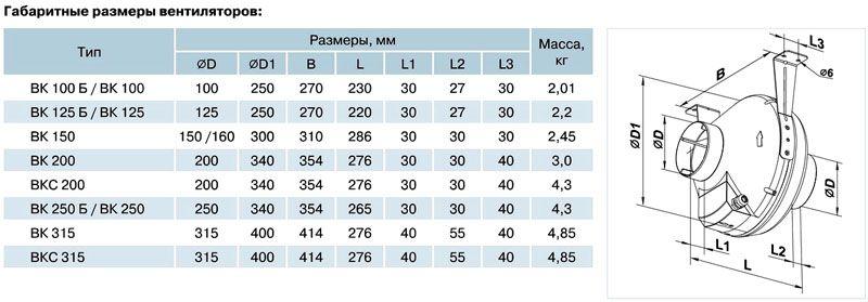 Основные размеры устройств серии «ВК» производителя ЗАО «Лиссант»