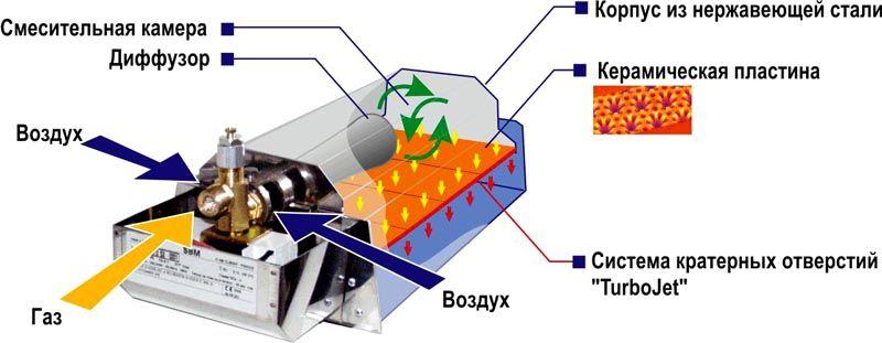 Принципиальная схема работы инфракрасного керамического обогревателя