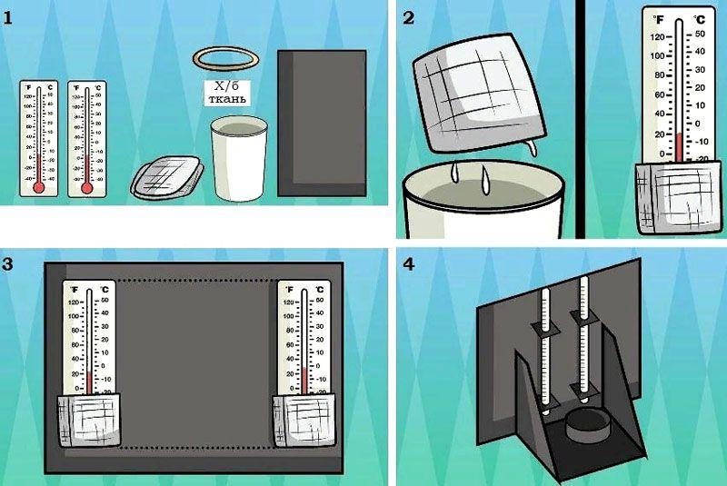 Процесс изготовления измерительного прибора