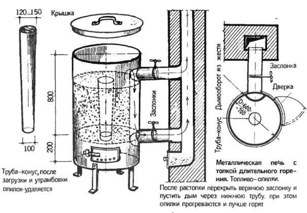 Топим реже, тепла столько же: твердотопливные котлы длительного горения с водяным контуром