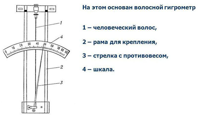 Волосяной измерительный прибор