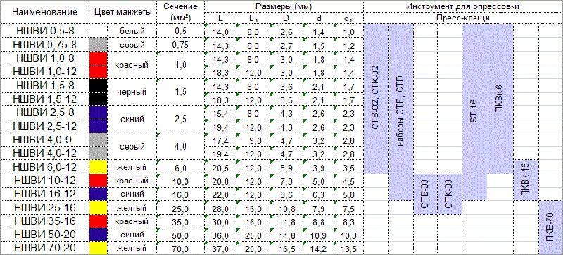 Соответствие цвета манжеты НШВИ и размера