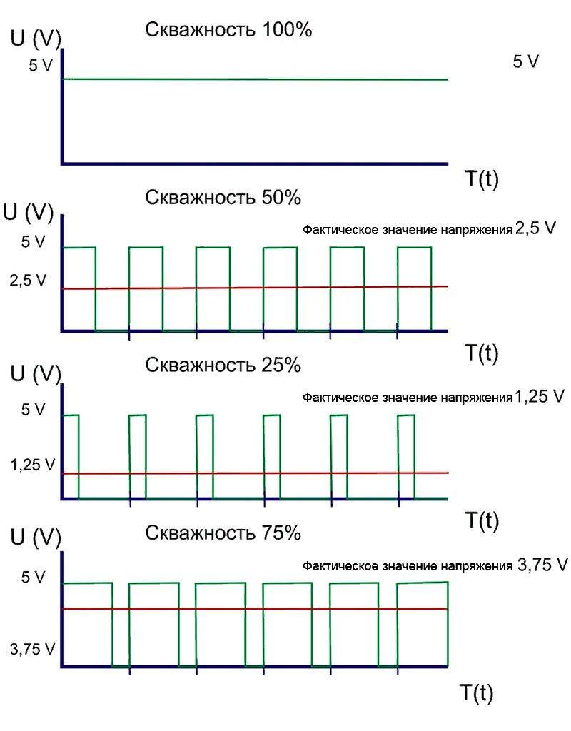 В современных схемах диммеры для светодиодных ламп 220 В создают такие графики напряжения