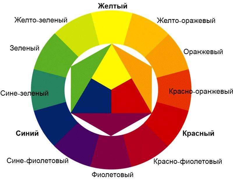 Цветовой круг, показывающий комбинации основных и вторичных оттенков