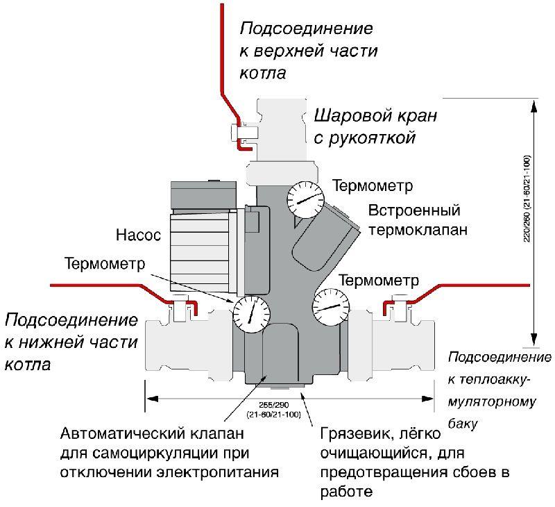 Принцип работы обусловлен конструктивными особенностями