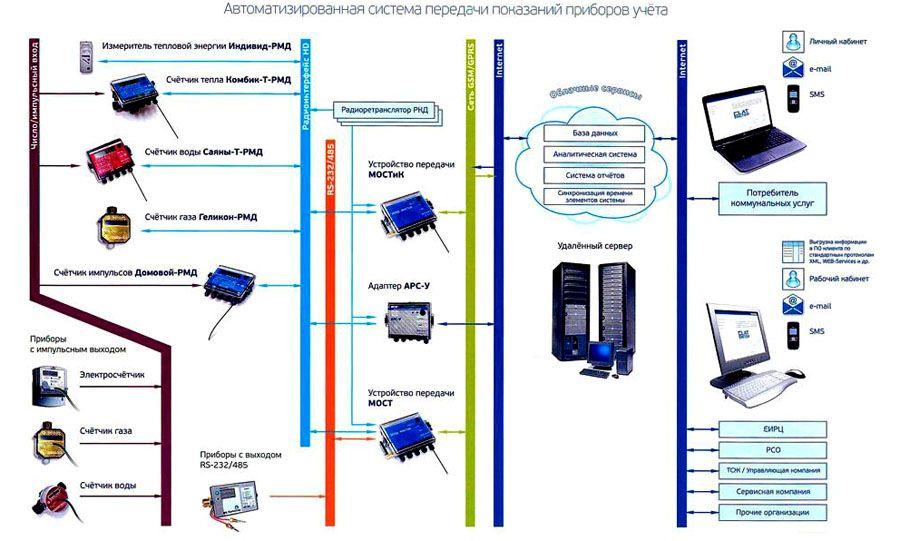 Автоматизированная система передачи данных – неотъемлемая часть «умного дома»