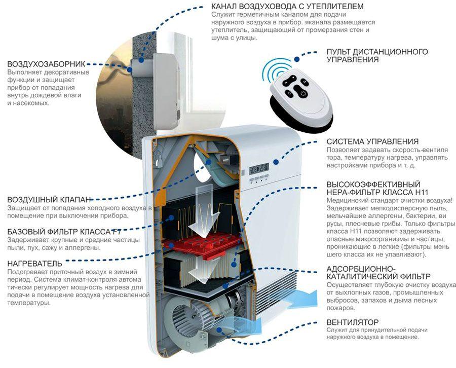 Установка системы очистки в одном корпусе
