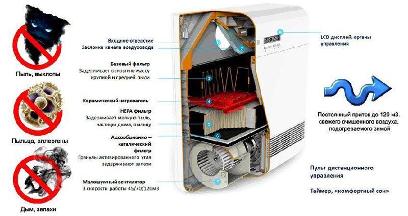 Эффективность работы приточной вентиляции справляется с разными видами загрязнений