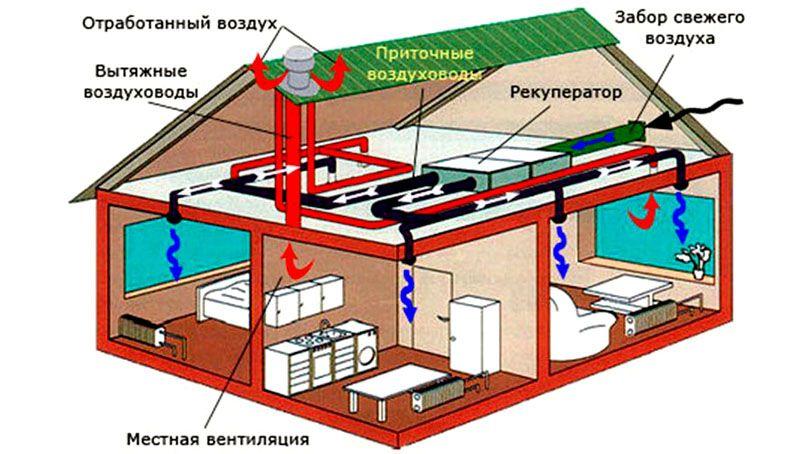 Организация приточно-вытяжной системы в частном доме