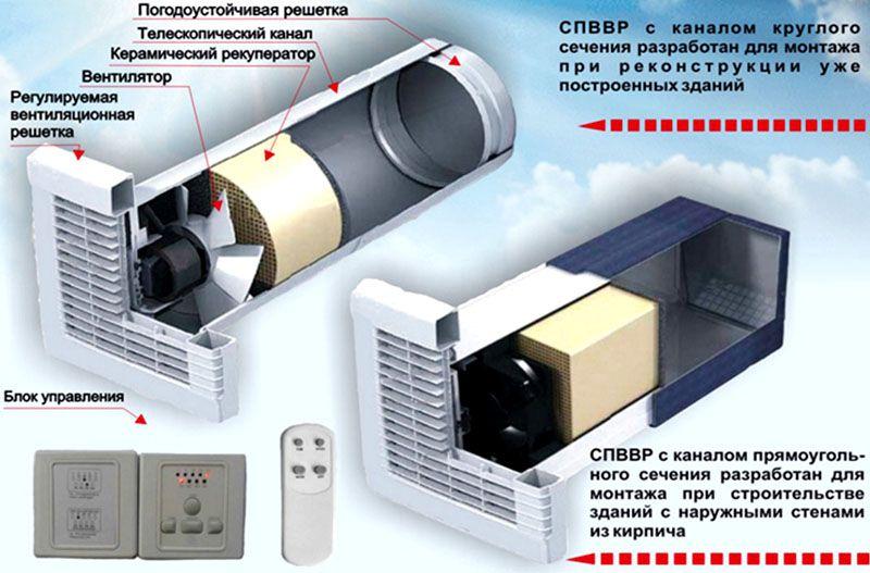 Устройство компактной приточно-вытяжной системы
