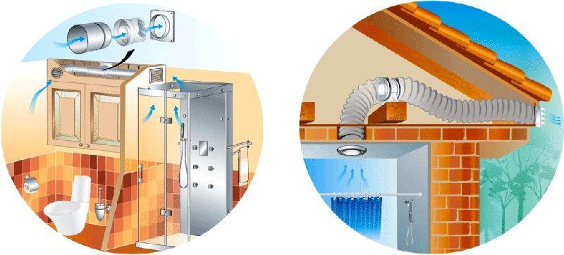 Вытяжная система предотвращает появление плесени и грибков в местах повышенной влажности