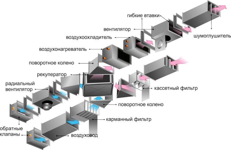 Элементы и узлы приточно-вытяжной системы